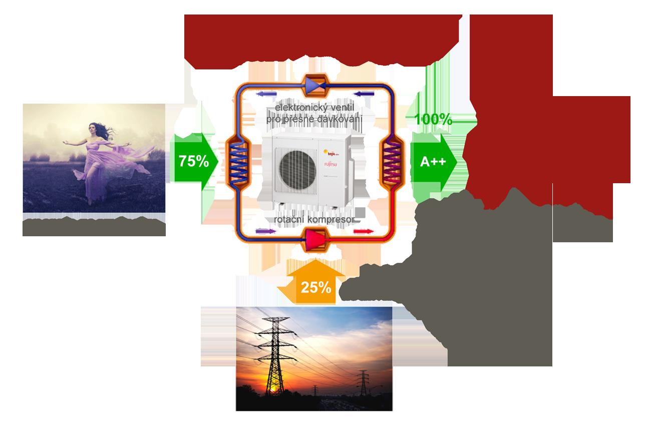Funkce tepelného čerpadla